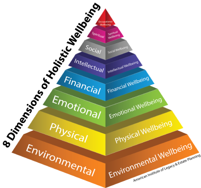 8 Dimensions of Holistic Wellbeing - WHT